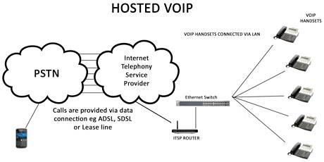 hosted-voip-explained